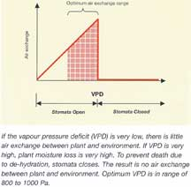 Vapor pressure differential and air exchange
