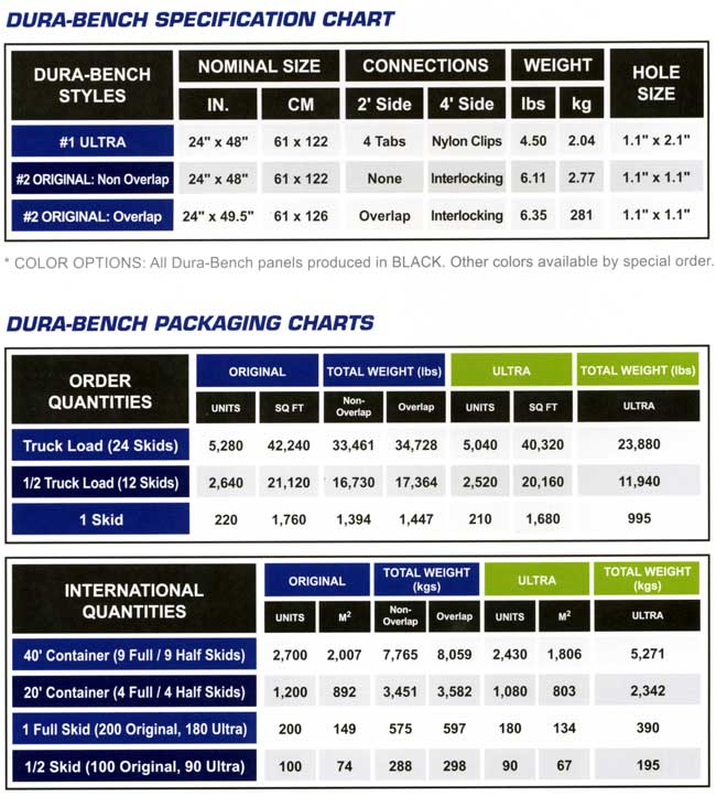Dura-Bench Original specifications and packaging charts