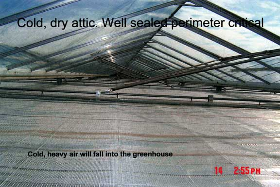 Cool, dry attic. Well-sealed perimeter is critical.