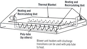 Modine blower-equipped unit heaters example