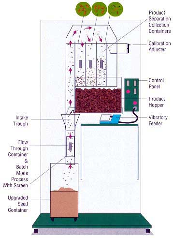 Mobile Cabinet seed separator drawing