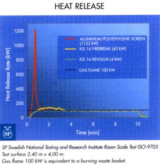 Heat release data for XLS Firebreak